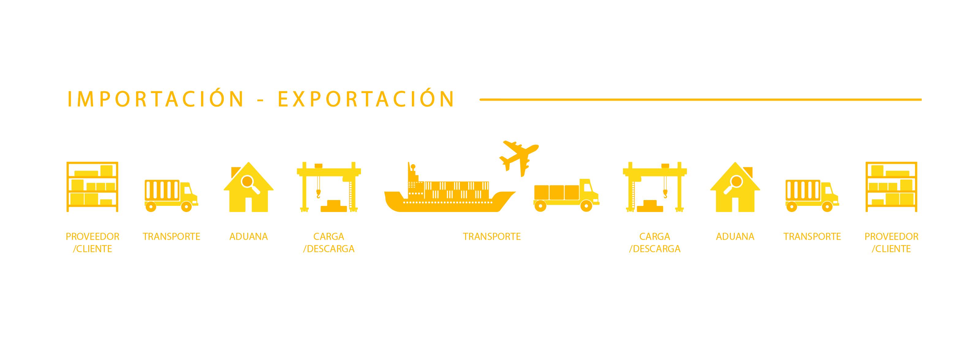 Servicio de Exportación e Importación Seimex